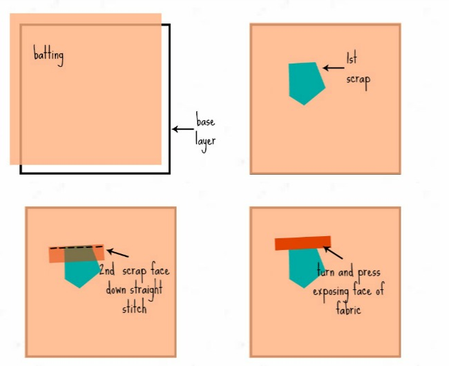 Sewing with Scraps - Crazy square block - The Sewing Loft : how to sew a crazy quilt - Adamdwight.com