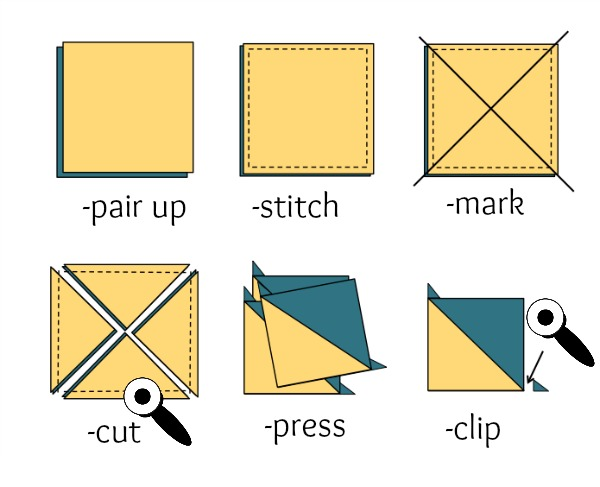Learn different techniques for making half square triangles. Some will have you stitching up many at a time. The Sewing Loft